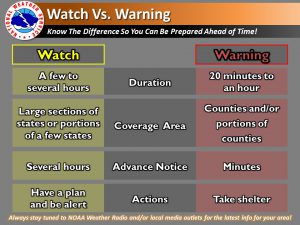 Types of Weather Alerts - Hamilton County EMHSA